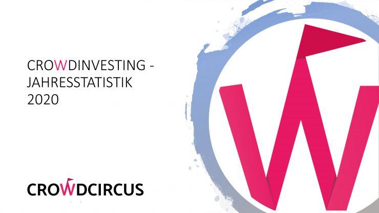 Trotz Corona-Krise: Österreichischer Crowdinvesting-Markt knackt die 300-Millionen-Euro-Marke