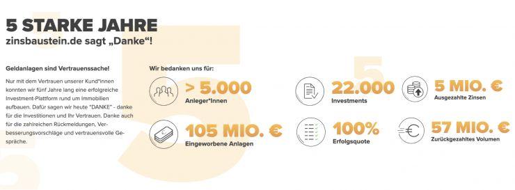 5 Jahre zinsbaustein.de: Plattform für kuratierte Immobilieninvestments durchbricht die 100-Millionen-Marke